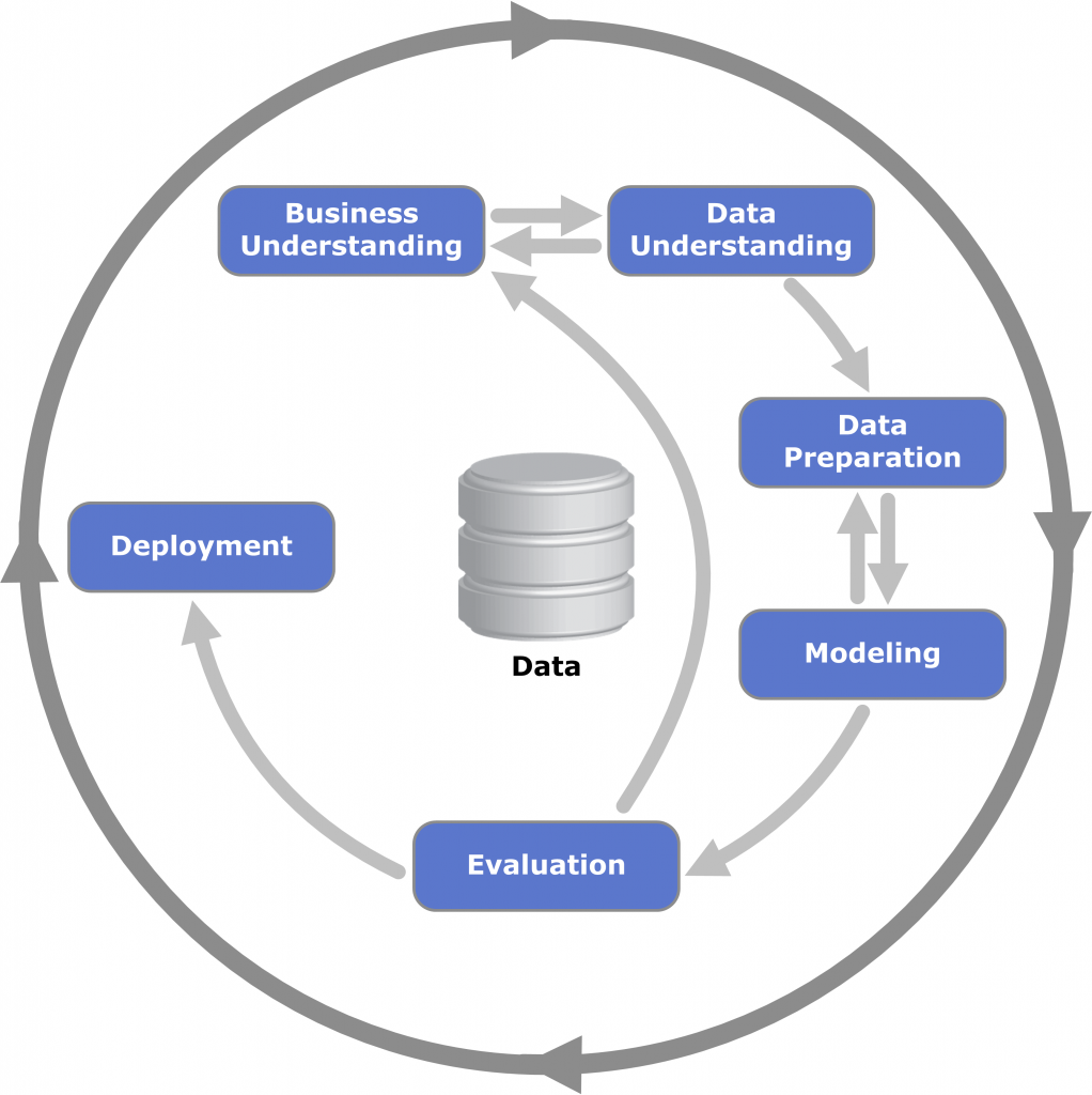 CRISP-DM, or the Cross Industry Standard Practice for Data Mining, diagram.