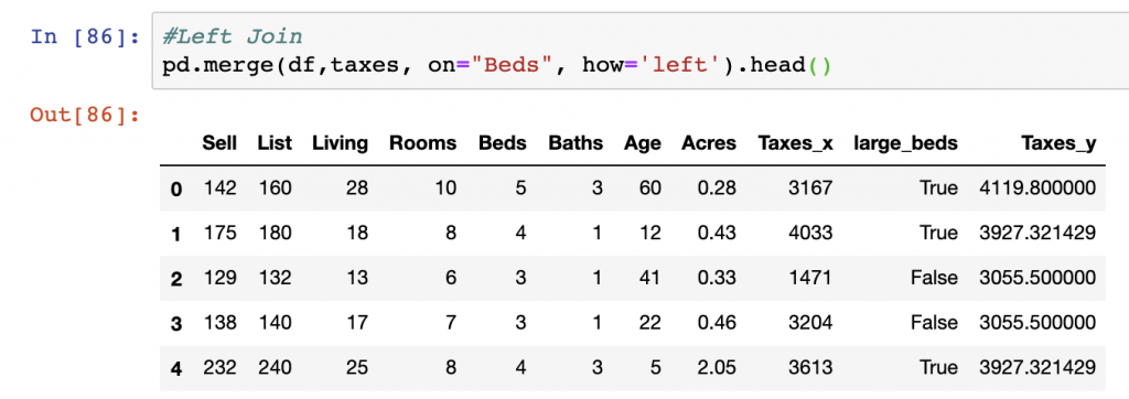"""pd.merge(left, right, on=""""Beds"""", how='left') is used to perform a classic left join to join data with Pandas"""