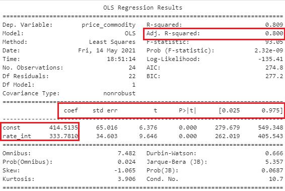 Python Statsmodels Library