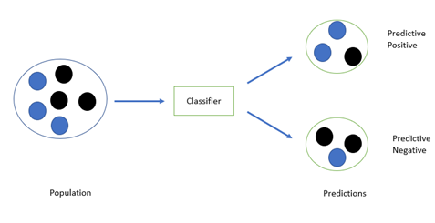 logistic regression using scikit learn